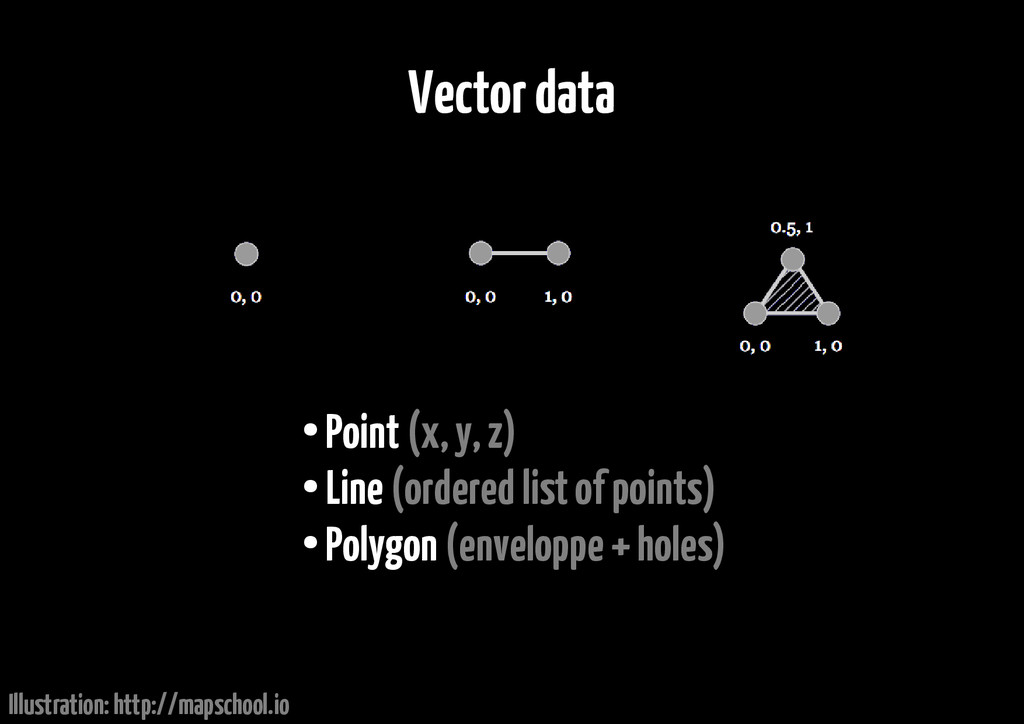 Vector data ● Point (x, y, z) ● Line (ordered l...