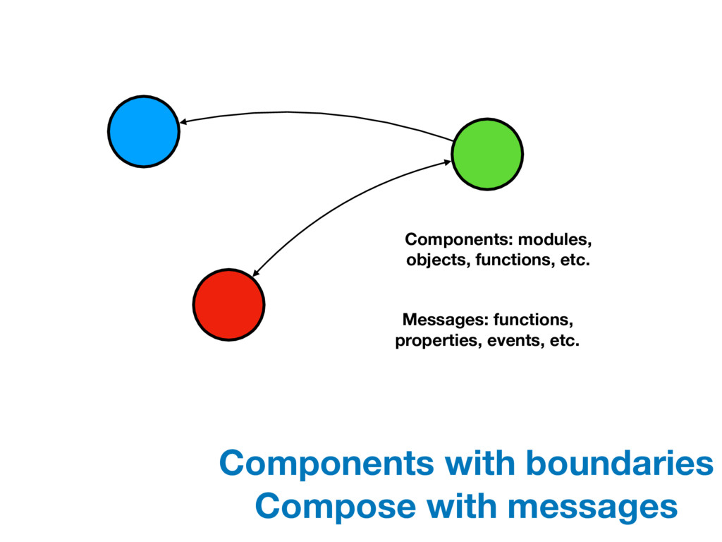 Components: modules, objects, functions, etc. M...
