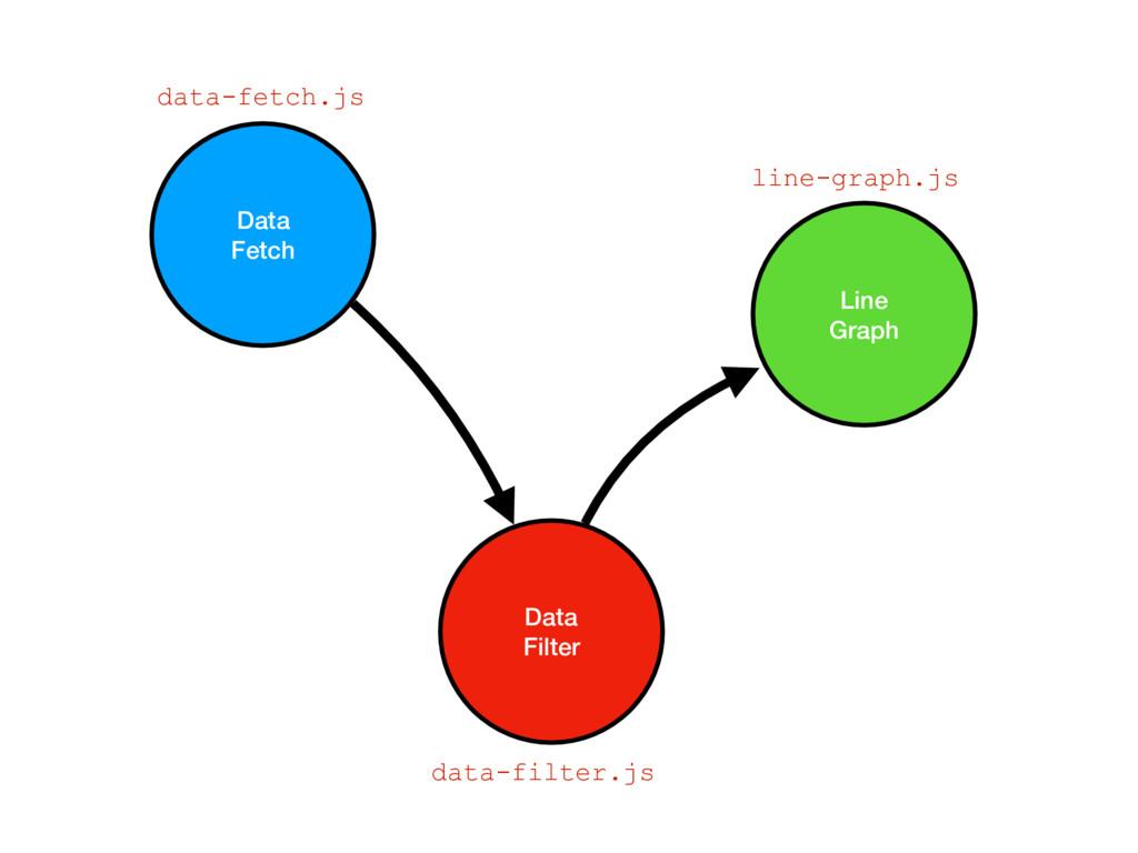 Data Fetch Data Filter Line Graph data-fetch.js...