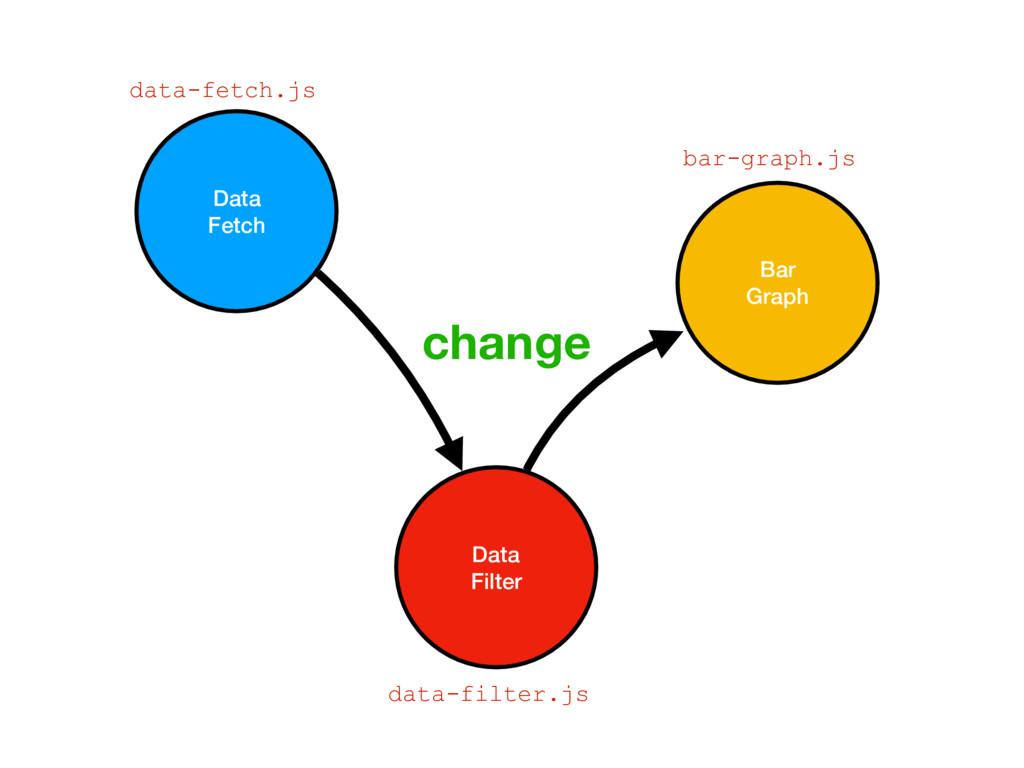 Data Fetch Data Filter Bar Graph change data-fe...