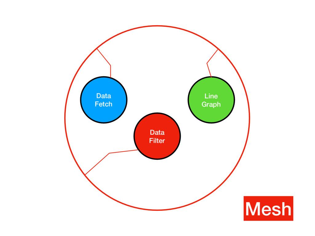 Mesh Data Fetch Data Filter Line Graph