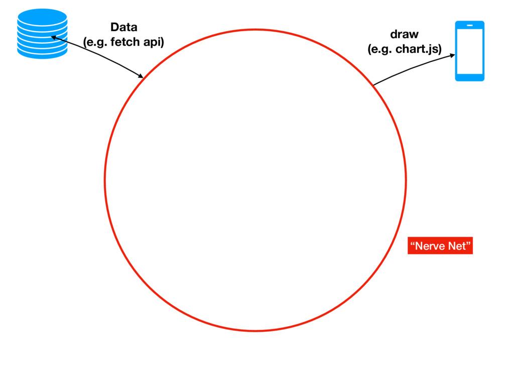 """Data (e.g. fetch api) """"Nerve Net"""" draw (e.g. ch..."""