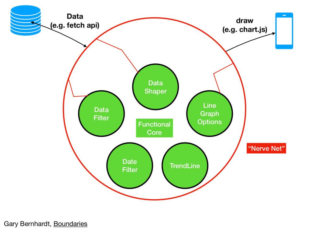 Data Filter Data Shaper Line Graph Options Data...