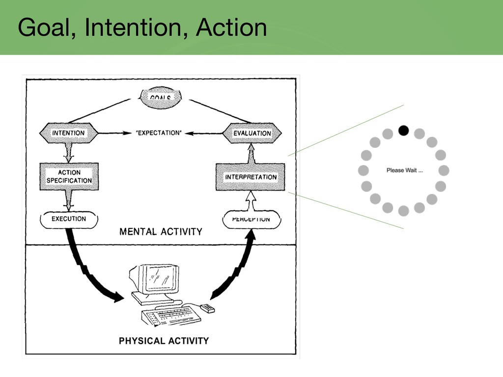 Goal, Intention, Action