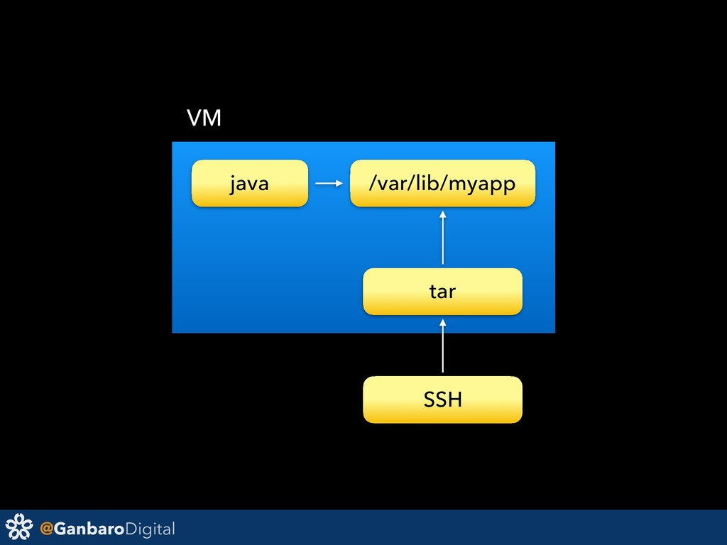 @GanbaroDigital java /var/lib/myapp VM tar SSH