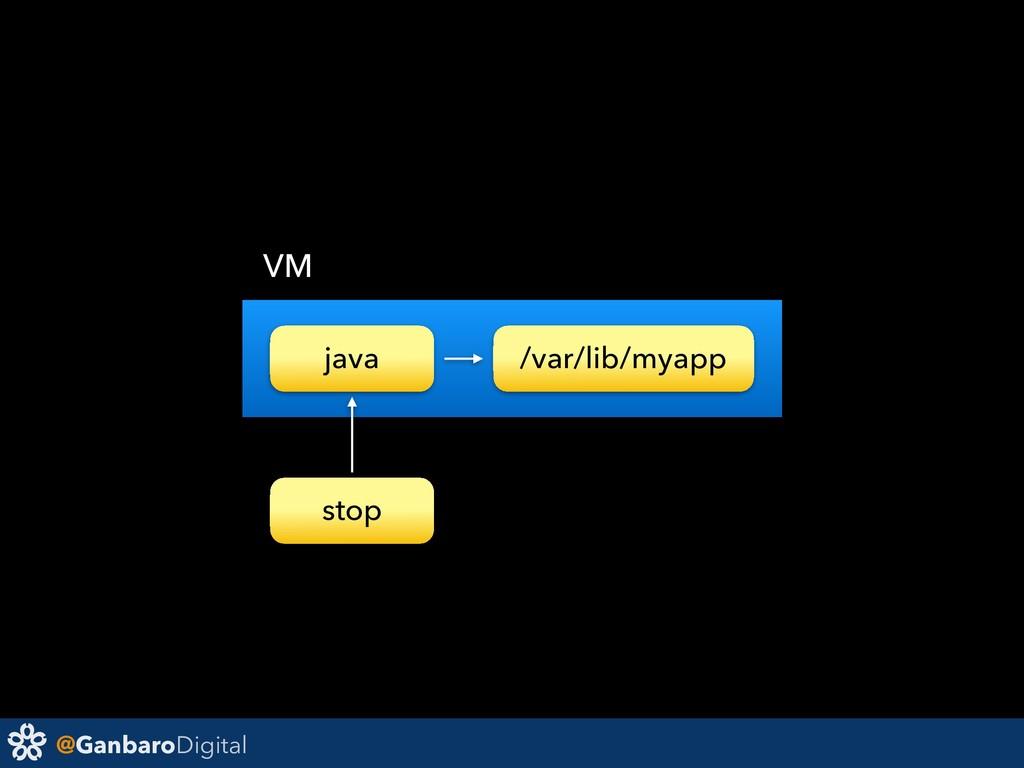 @GanbaroDigital java /var/lib/myapp VM stop
