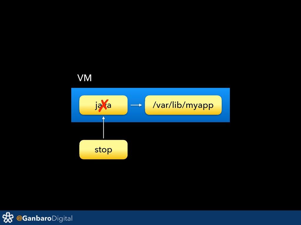 @GanbaroDigital java /var/lib/myapp VM ✗ stop