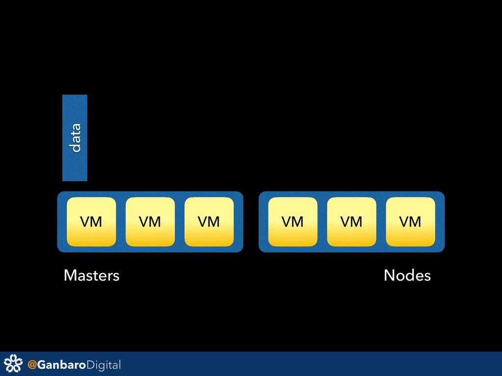 @GanbaroDigital VM VM VM VM VM VM data Masters ...