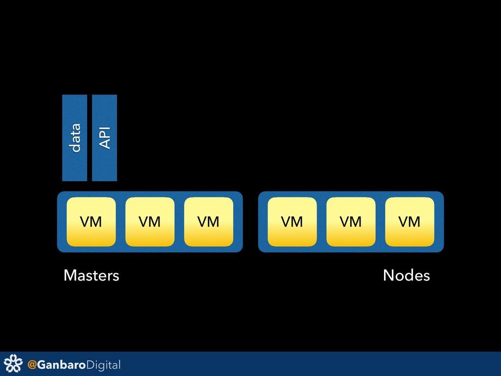 @GanbaroDigital VM VM VM VM VM VM data API Mast...