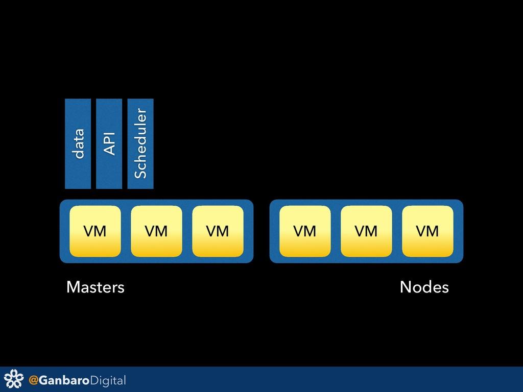 @GanbaroDigital VM VM VM VM VM VM data API Sche...