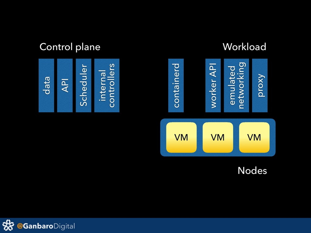 @GanbaroDigital VM VM VM data API Scheduler con...