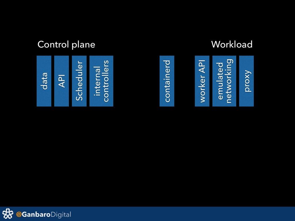 @GanbaroDigital data API Scheduler containerd w...
