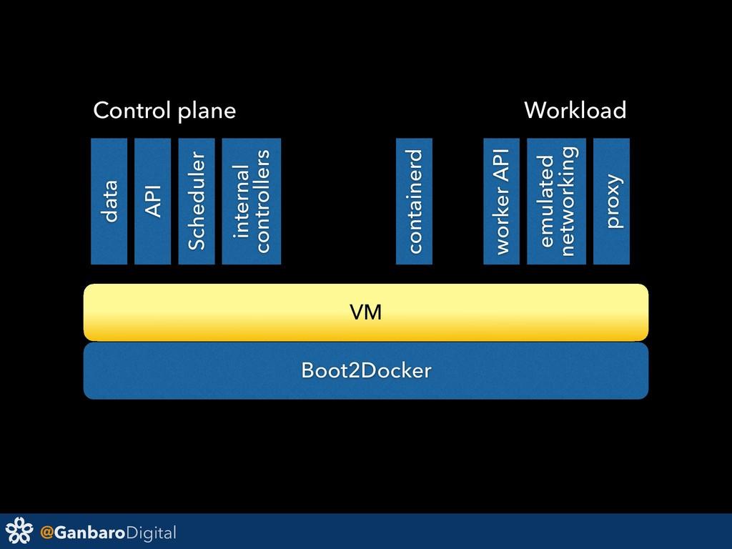 @GanbaroDigital VM data API Scheduler container...