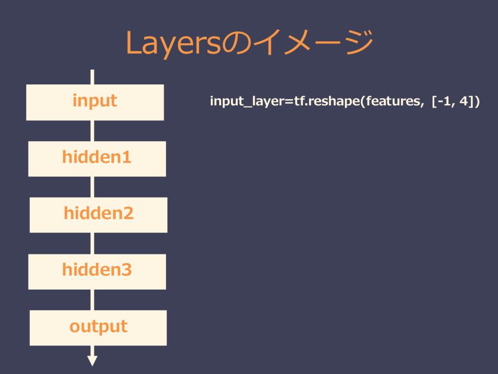 Layersのイメージ input hidden1 hidden2 hidden3 outpu...