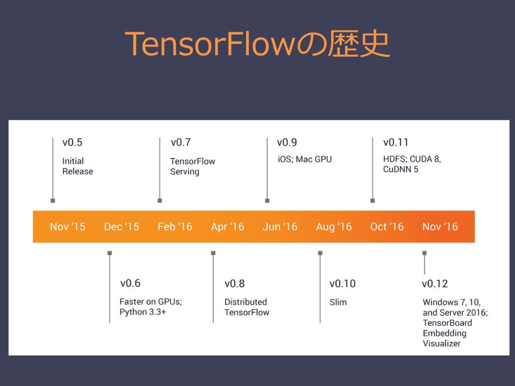 TensorFlowの歴史