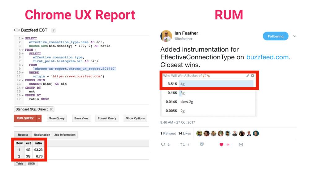 RUM Chrome UX Report