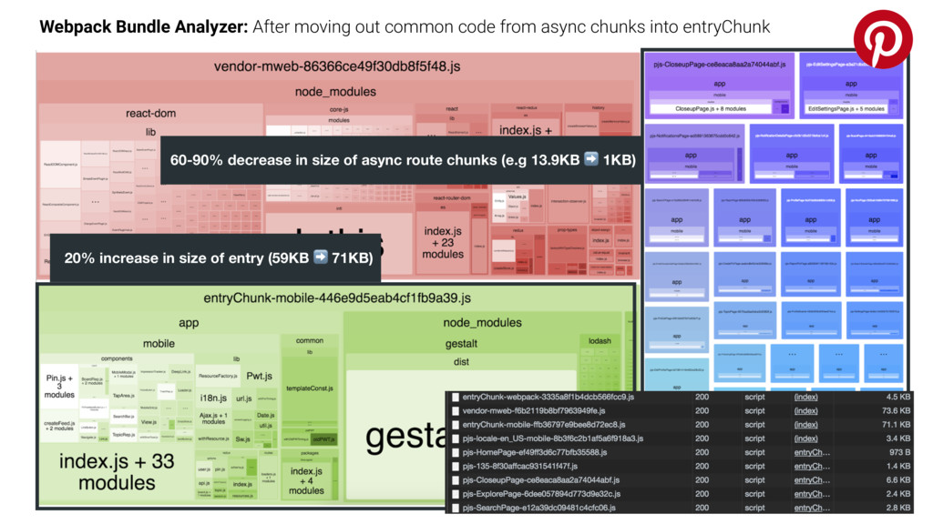 Webpack Bundle Analyzer: After moving out commo...