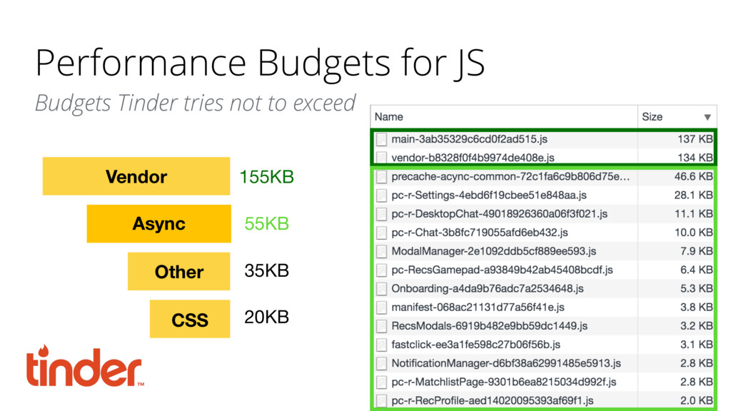 Performance Budgets for JS Budgets Tinder tries...