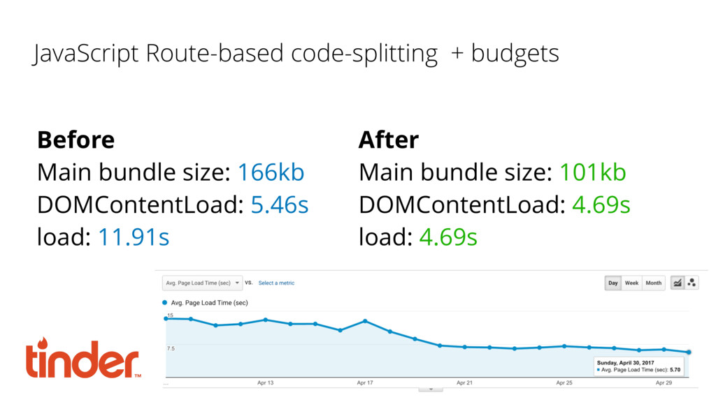 JavaScript Route-based code-splitting + budgets...