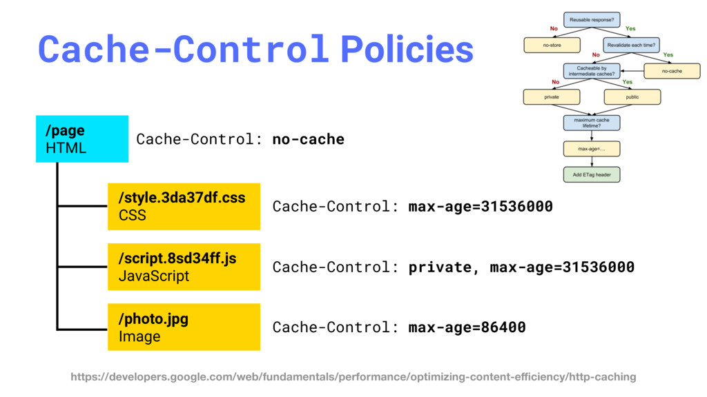 Cache-Control Policies /page HTML /style.3da37d...