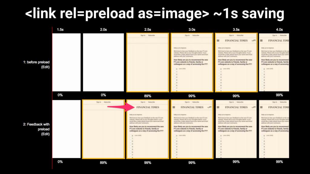 <link rel=preload as=image> ~1s saving