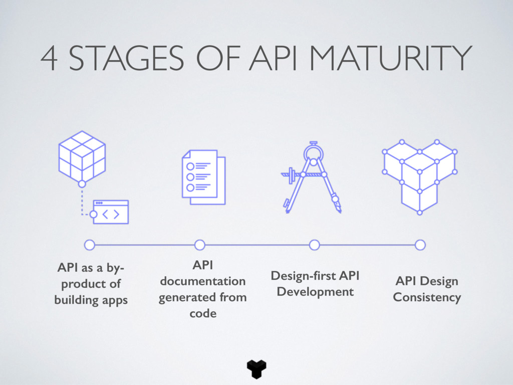 4 STAGES OF API MATURITY API as a by- product o...