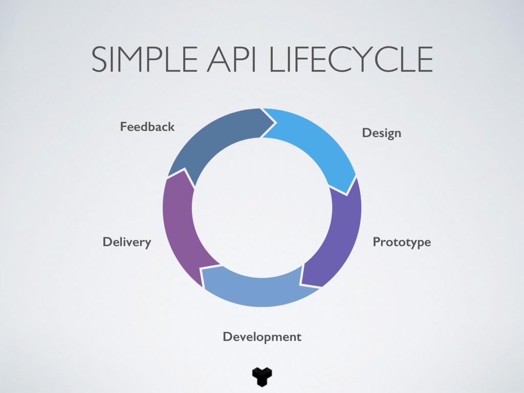 Feedback Design Delivery Prototype Development ...