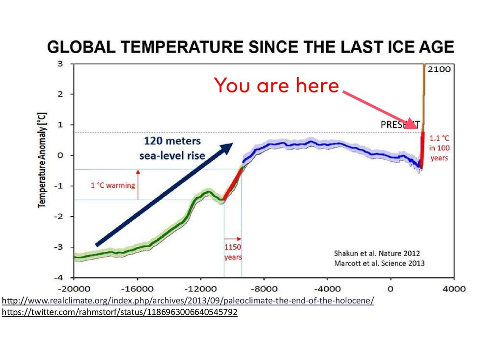 http://www.realclimate.org/index.php/archives/2...