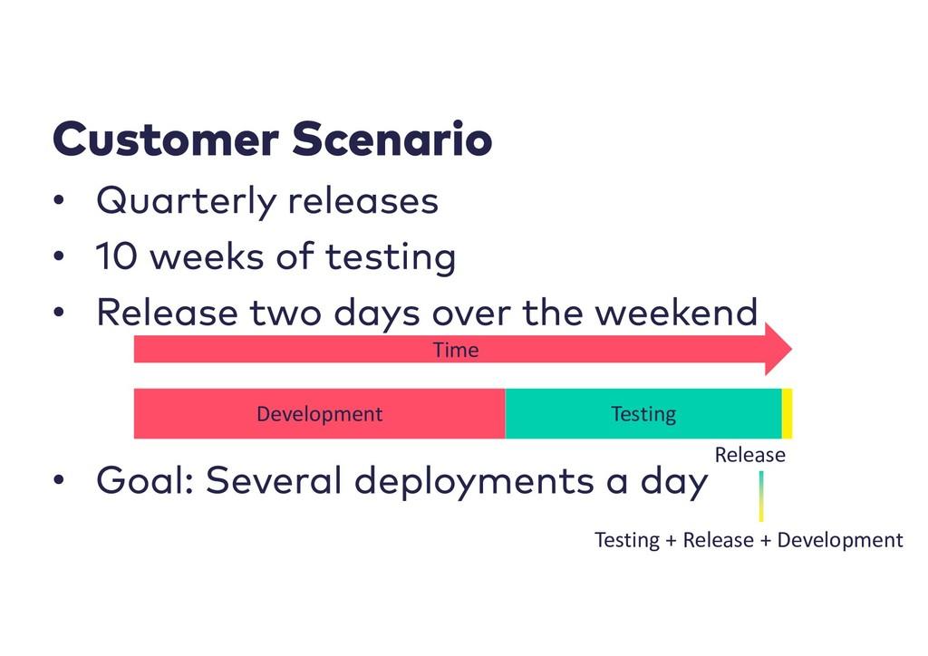 • • • • Development Testing Release Testing + R...