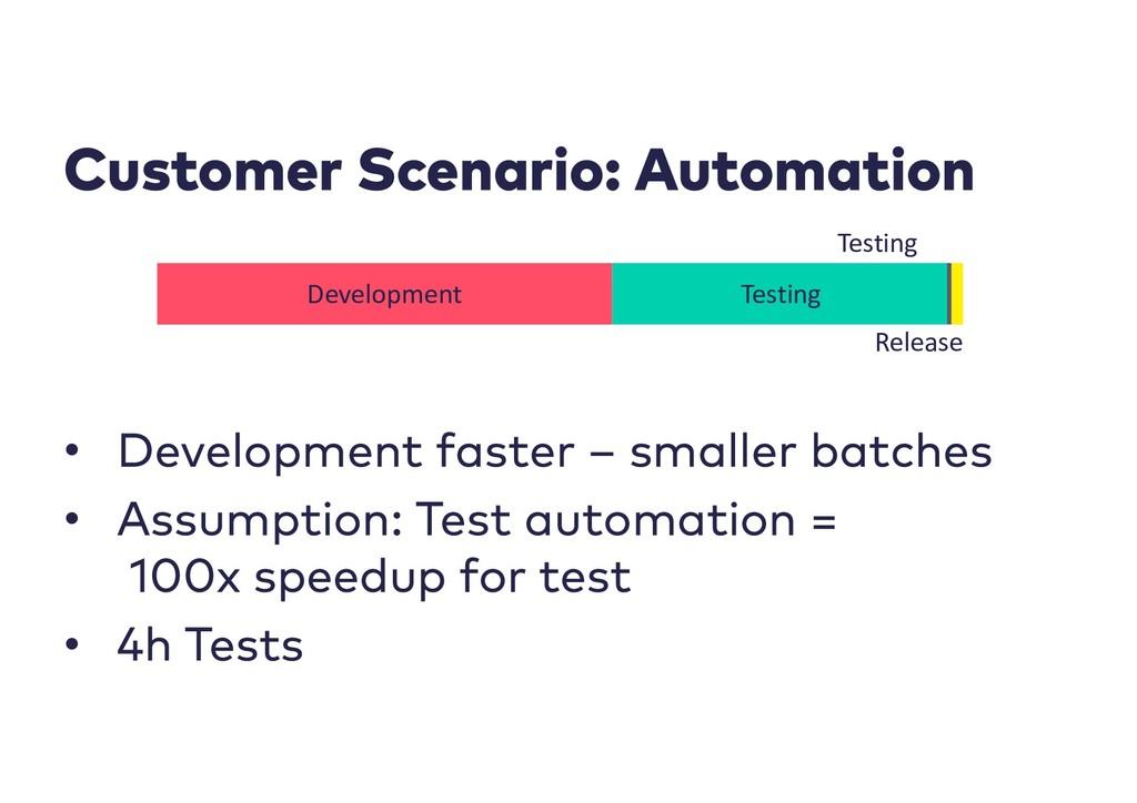 • • • Development Testing Release Testing