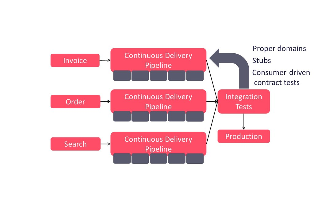 Order Continuous Delivery Pipeline Integration ...