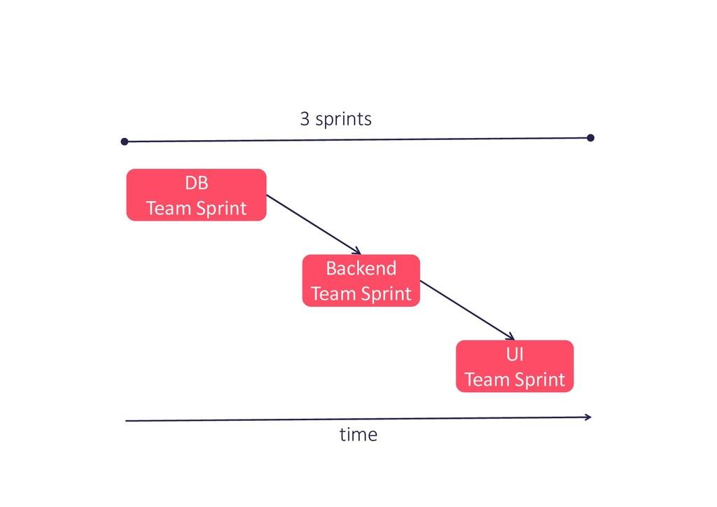time DB Team Sprint Backend Team Sprint UI Team...