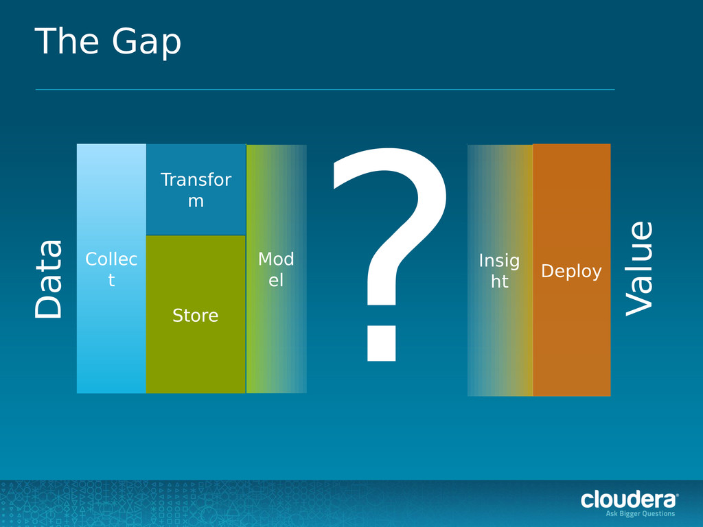 ? The Gap Collec t Transfor m Store Data Value ...