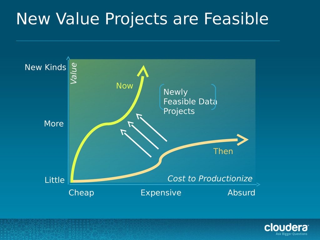 New Value Projects are Feasible Cheap Expensive...