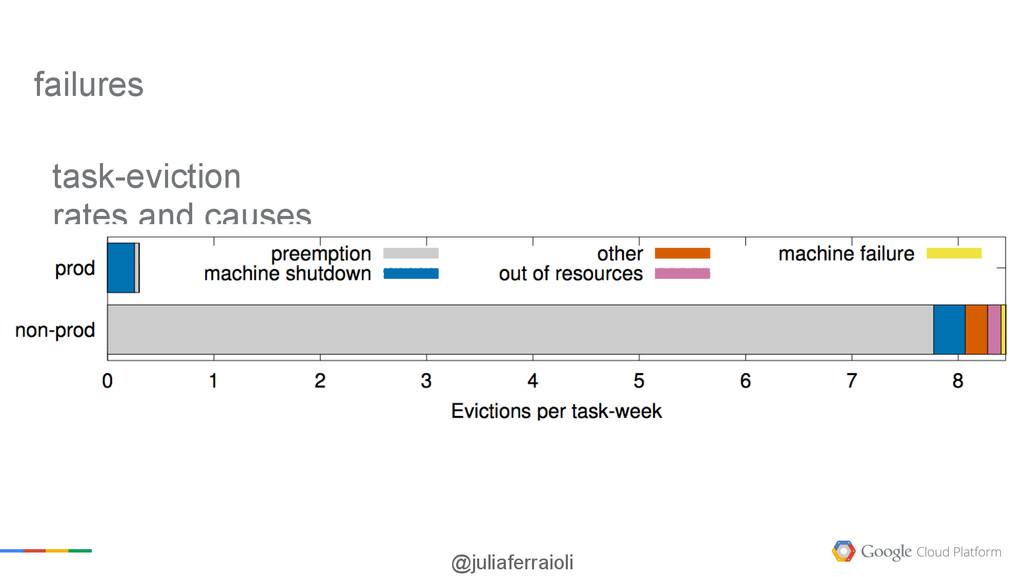 @juliaferraioli task-eviction rates and causes ...