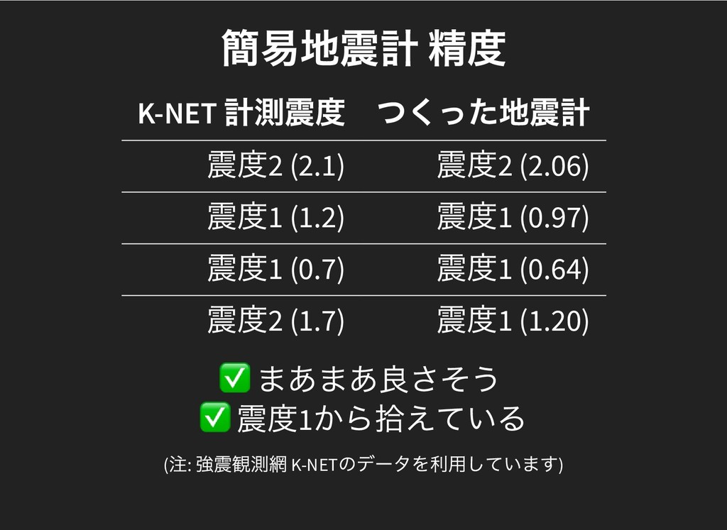 簡易地震計 精度 簡易地震計 精度 K-NET 計測震度 つくった地震計 震度2 (2.1) ...