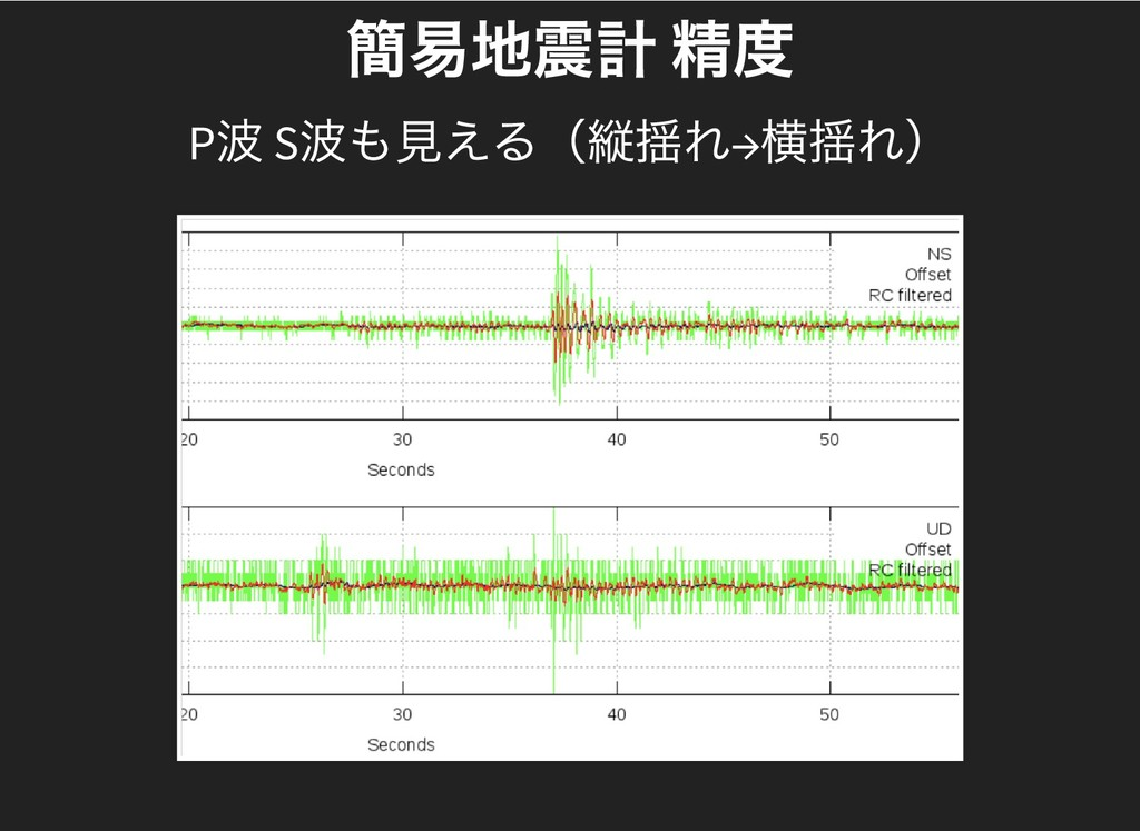 簡易地震計 精度 簡易地震計 精度 P 波 S 波も見える(縦揺れ→ 横揺れ)