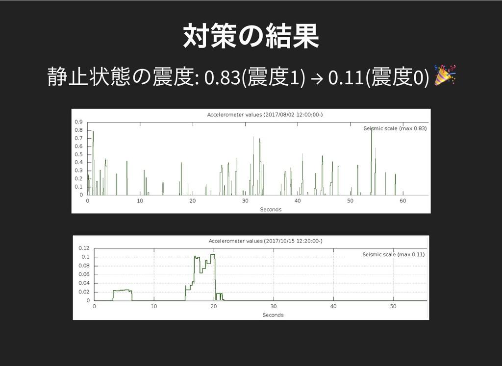 対策の結果 対策の結果 静止状態の震度: 0.83( 震度1) → 0.11( 震度0)