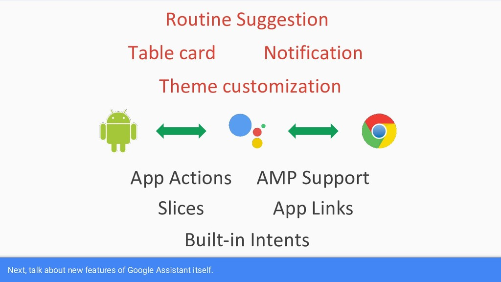 App Actions Slices App Links AMP Support Built-...