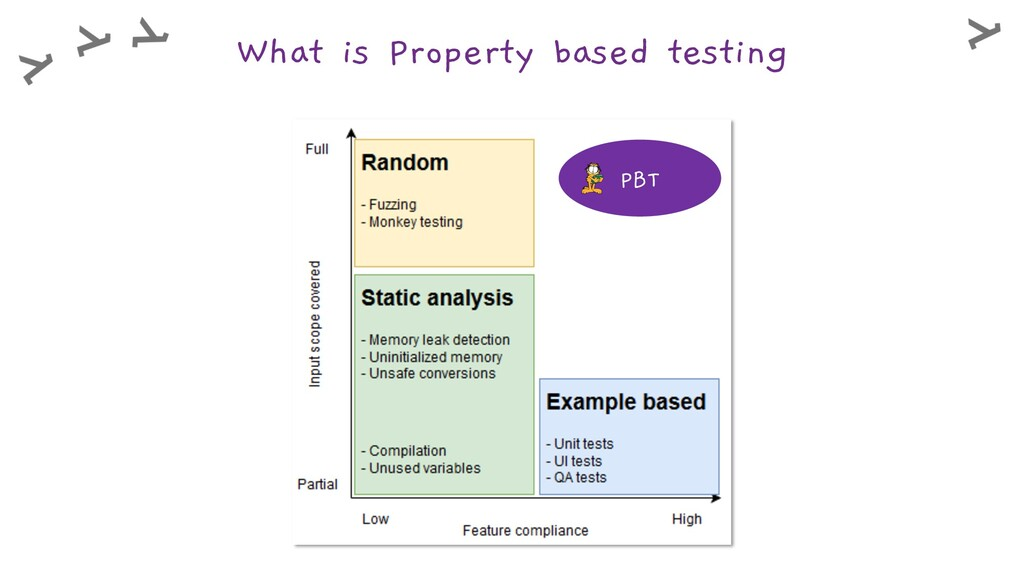 What is Property based testing PBT