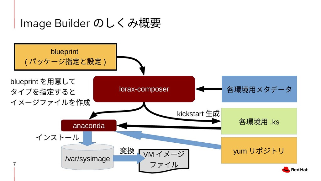 7 Image Builder のしくみ概要 各環境用メタデータ blueprint ( パッ...