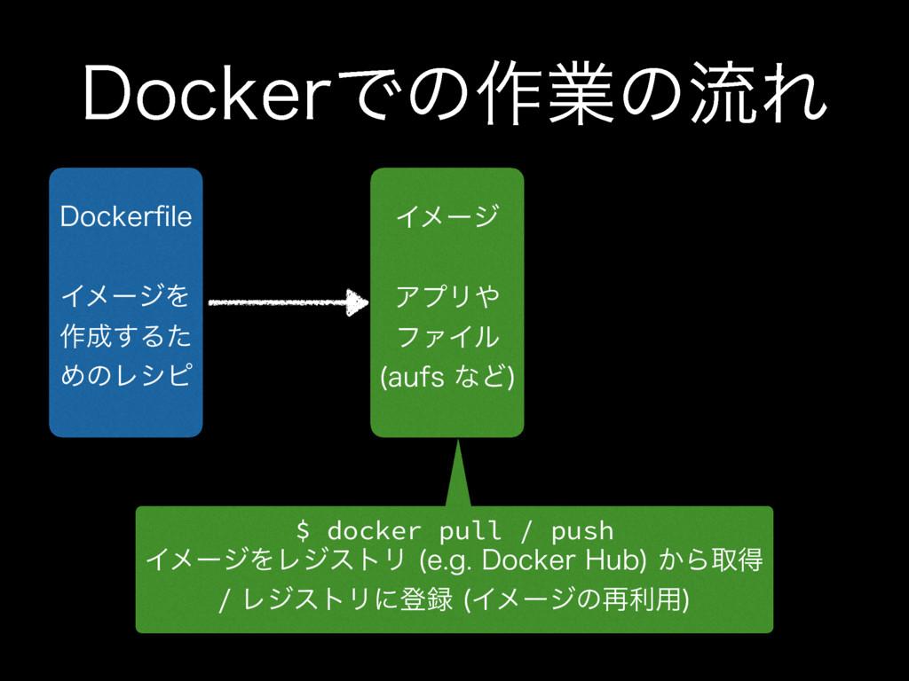 %PDLFSͰͷ࡞ۀͷྲྀΕ Πϝʔδ ΞϓϦ ϑΝΠϧ BVGTͳͲ  $ dock...
