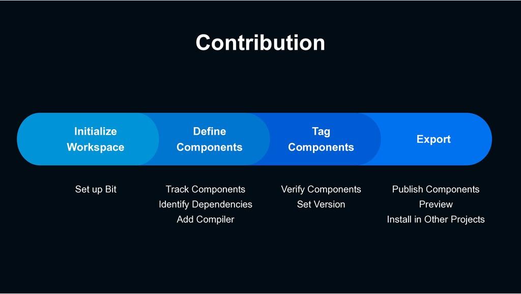 Contribution Set up Bit Track Components Identi...