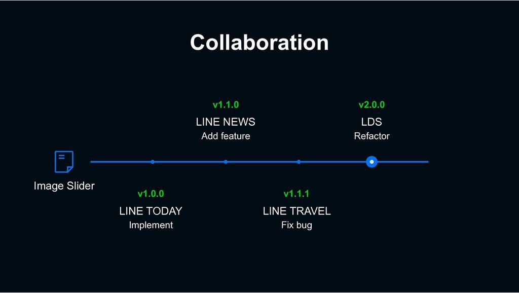 Collaboration v1.1.1 LINE TRAVEL Fix bug v1.0.0...