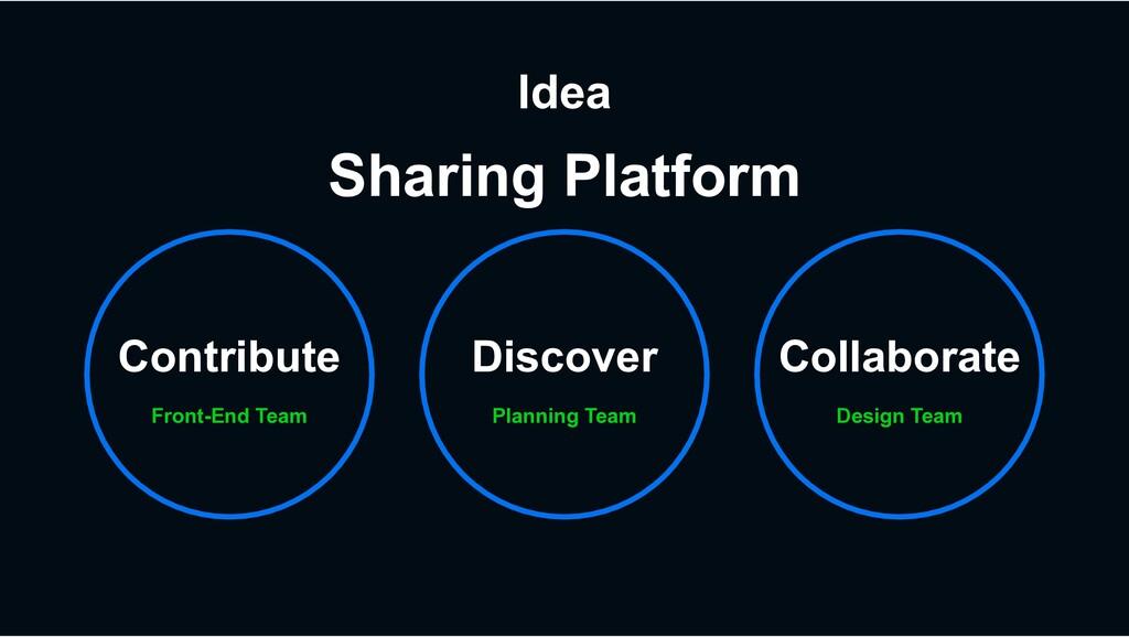 Idea Front-End Team Contribute Design Team Coll...