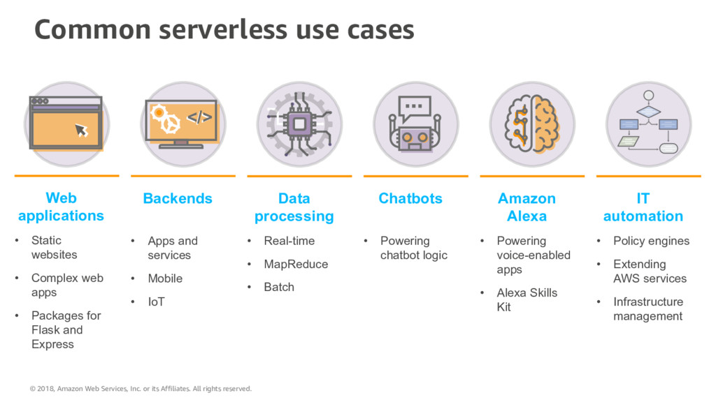 Common serverless use cases Web applications • ...