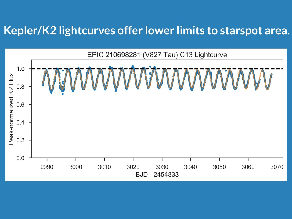 Kepler/K2 lightcurves offer lower limits to sta...
