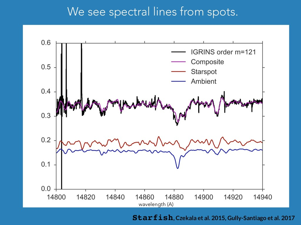 wavelength (A) Starfish, Czekala et al. 2015, G...