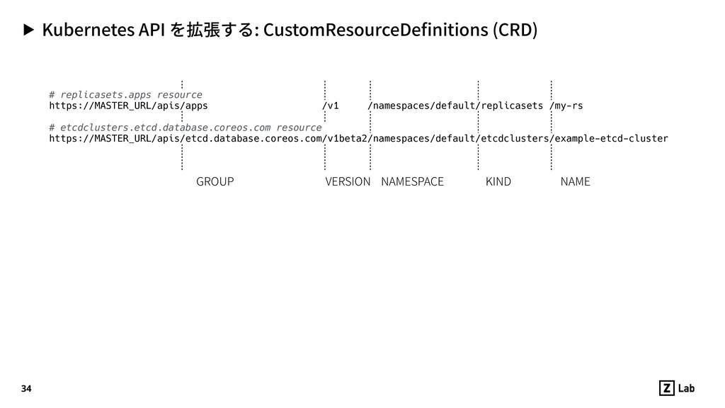 ▶ Kubernetes API を拡張する: CustomResourceDefinition...