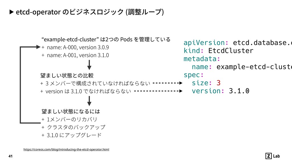 "▶ etcd-operator のビジネスロジック (調整ループ) 41 ""example-e..."